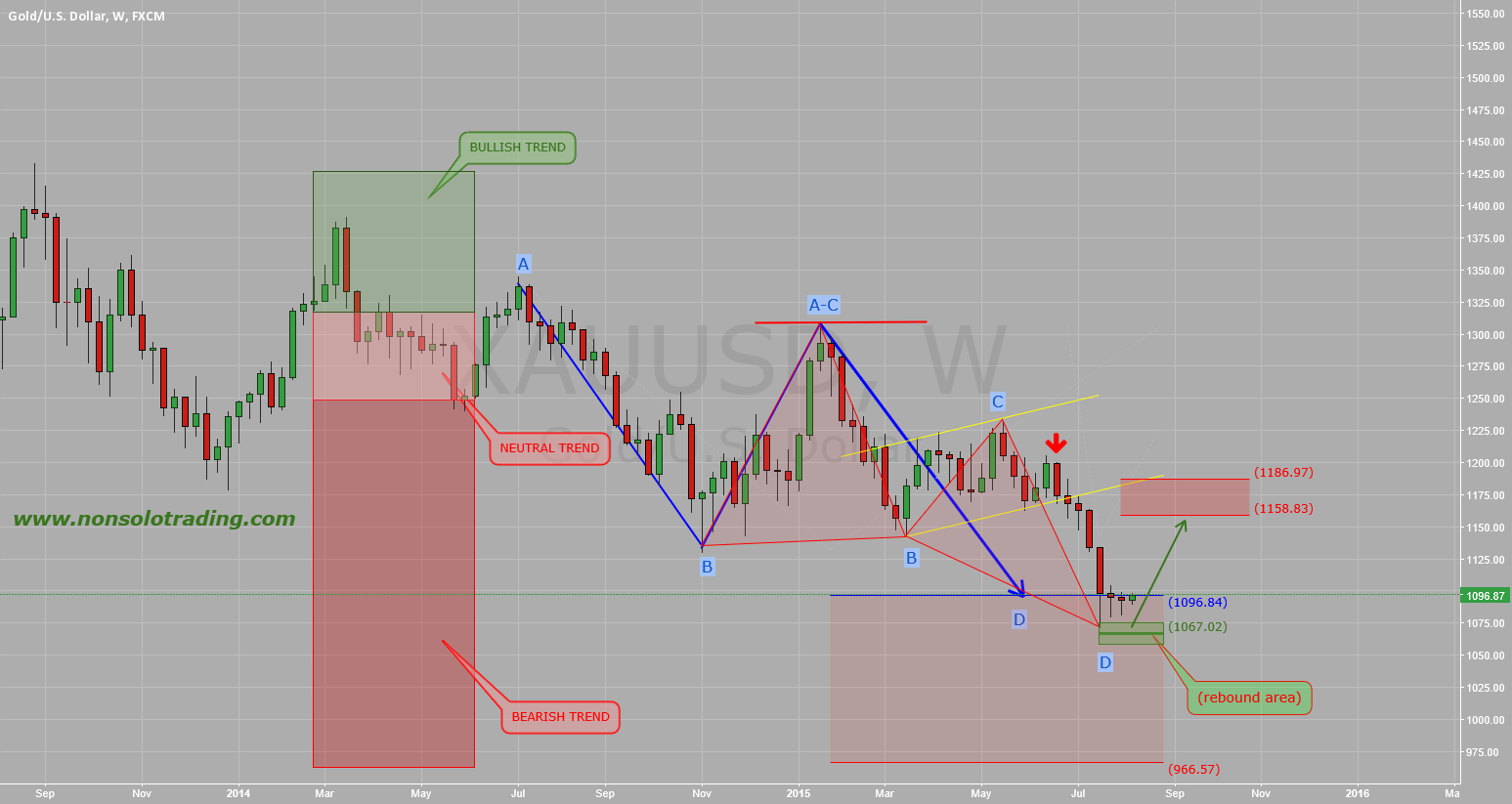GOLD: All our Bearish target Complete!!