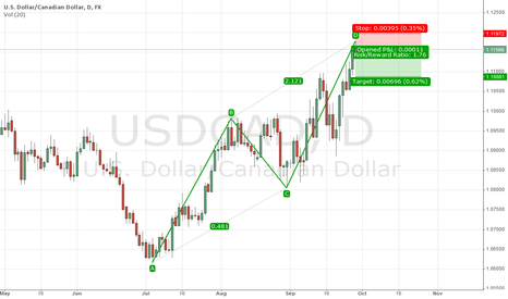 USDCAD: USDCAD - Short as the ABCD completes
