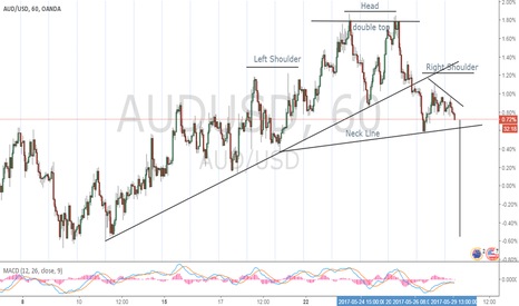 AUDUSD: Something Interesting On This Pair Is Happening