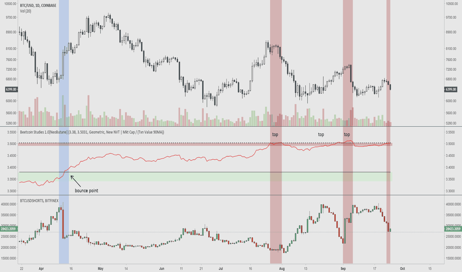 BTCUSD: NVT in Relation to Bitfinex Shorts and Price