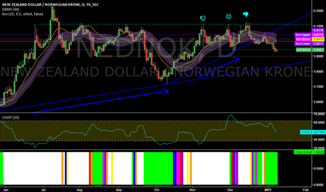 NZDNOK: NZDNOK @ daily @ last 5 trading days down! What`s next?