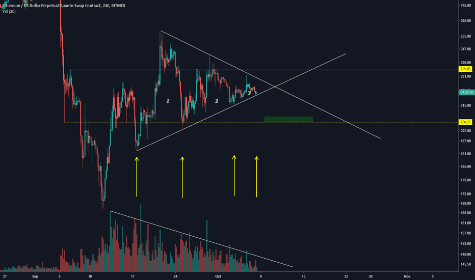 ETHUSD: ETH - will the trend hold ?
