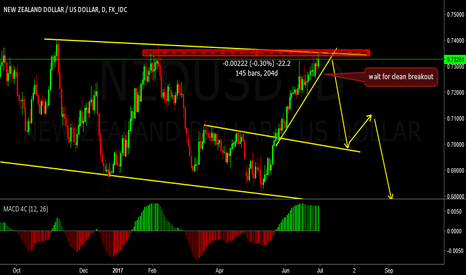 NZDUSD: NZDUSD SELL AFTER BREAK TREWND LINE