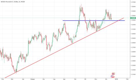 GBPUSD: GBP/USD long sopra il supporto