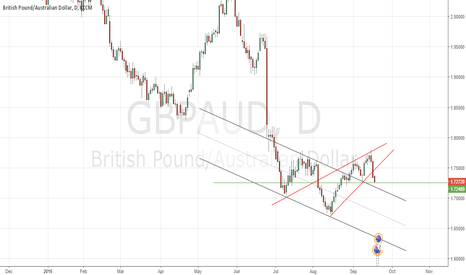 GBPAUD: GBPAUD may not be rallying now