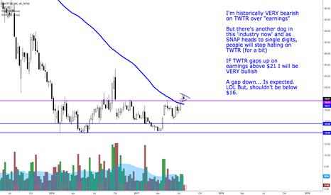 TWTR: TWTR pre earnings