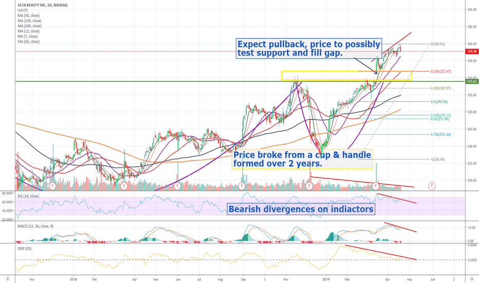 ULTA Stock Price and Chart — NASDAQ:ULTA — TradingView
