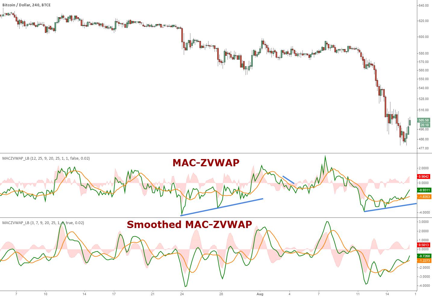 MAC-Z VWAP Indicator [LazyBear]