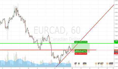 EURCAD: EURCAD S/R Pullback - 3:1 Risk Reward