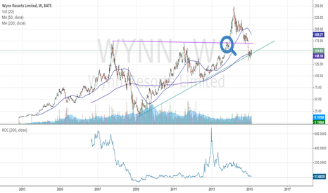WYNN: WYNN - Watch closely!
