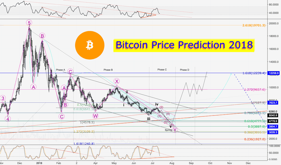 BTCUSD: Bitcoin USD Price Prediction 2018: When will Bitcoin go up?
