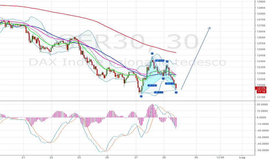GER30: bullish gartley