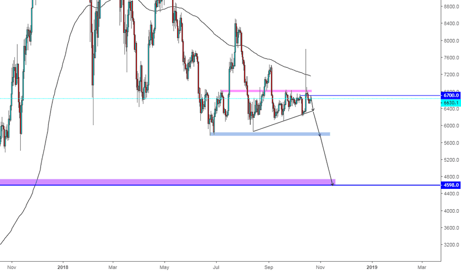 BTCUSD: looking for short on btc till 4500
