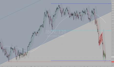 IBOV: #IBOV agora sim em um contexto de reversão