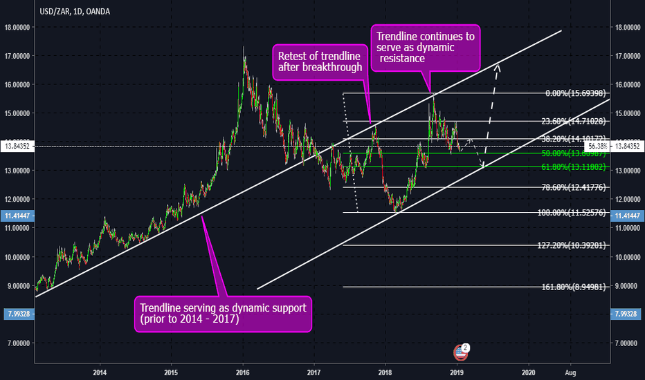 USDZAR: THE USDZAR LONGER TERM POSSIBILITY