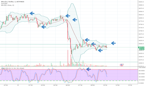 BTCUSD: While We wait on the 1 hour candles... Lets view w/ 5min