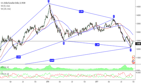 USDCAD: USDCAD D TECHNICAL ANALYSIS