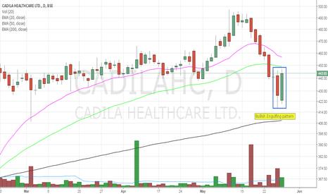 CADILAHC: Bullish engulfing pattern