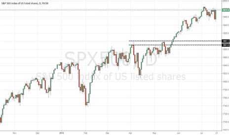 SPX500: S&P a little heavy