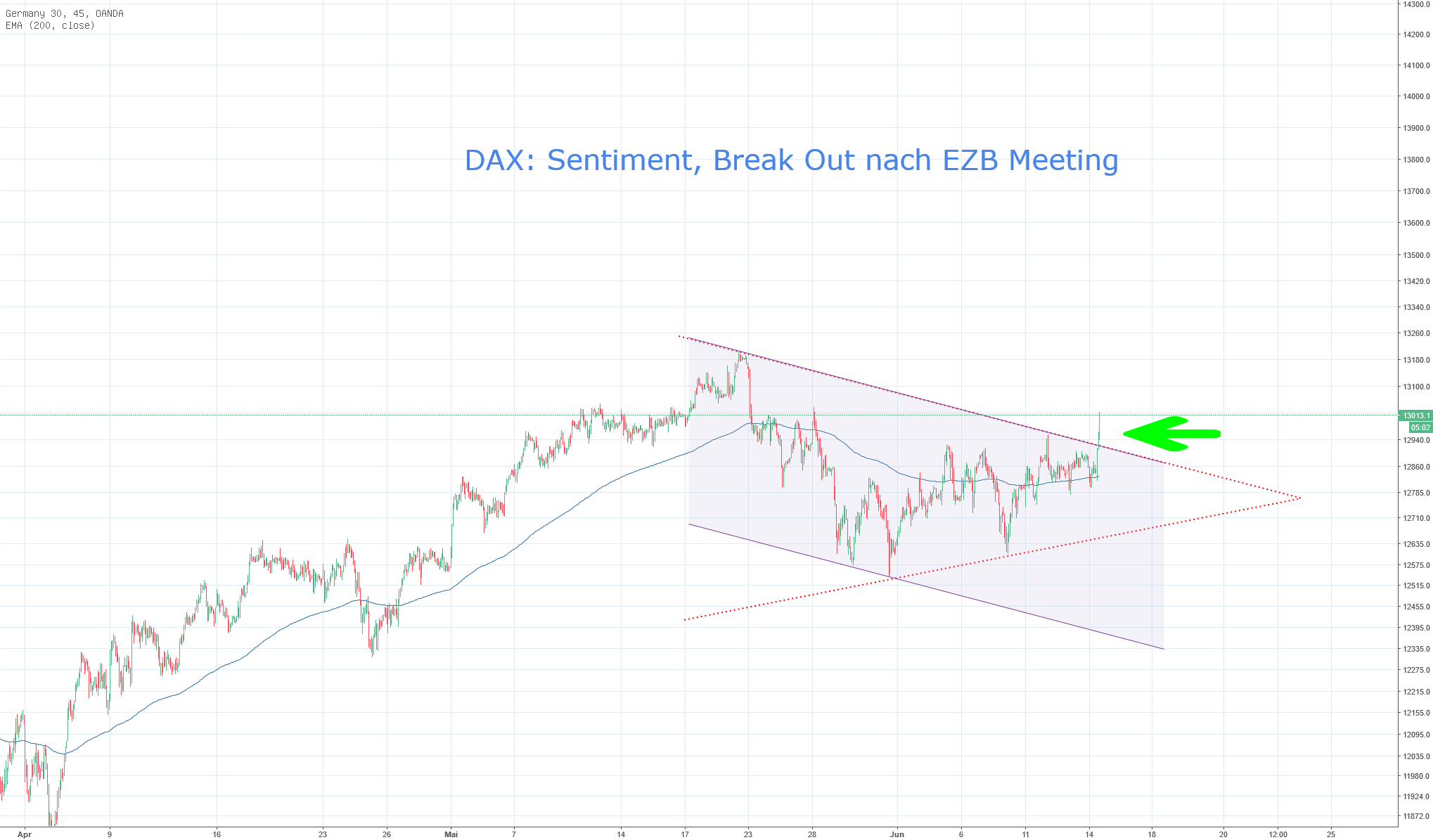DAX: Sentiment, Break Out nach EZB Meeting