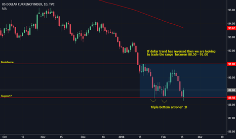 DXY: Range Trading the Dollar