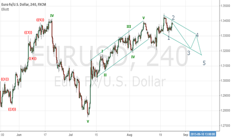 EURUSD: EUR/USD SCHORT