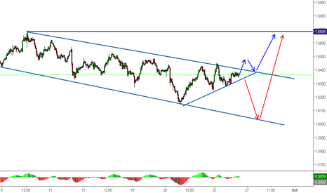 EURNZD: EURNZD ; Either Way