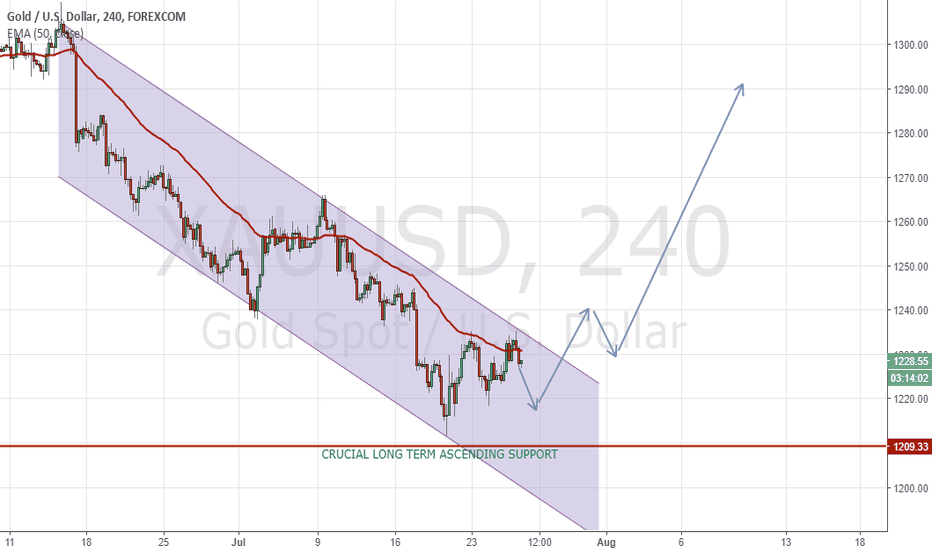 XAUUSD: GOLD A Great Setup to go LONG. Price at Crucial Monthly Support!