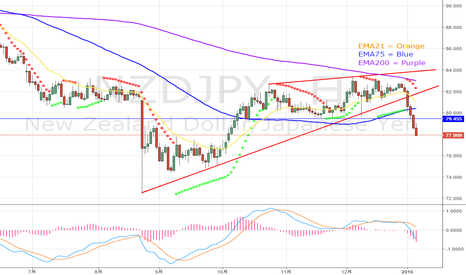 NZDJPY: Keep an eye on NZDJPY