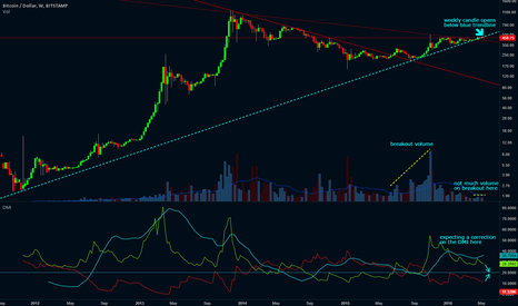 BTCUSD: BTC/USD Bearish Signs