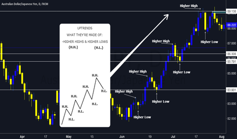 AUDJPY: UPTRENDS & WHAT THEY'RE MADE OF
