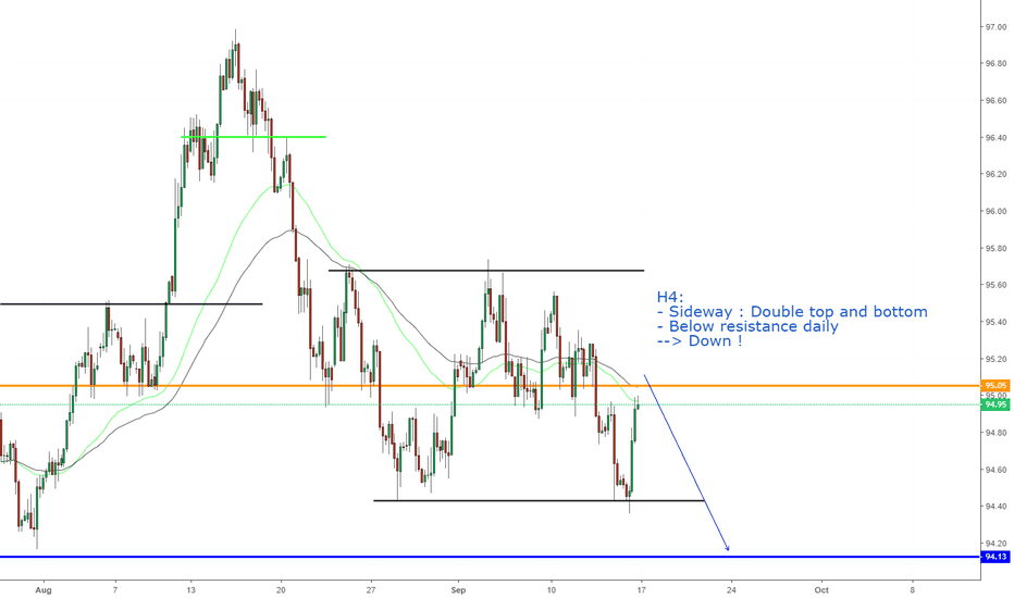 DXY: DXY, View next week !