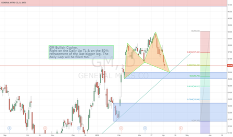 GM: Technical analysis on GM