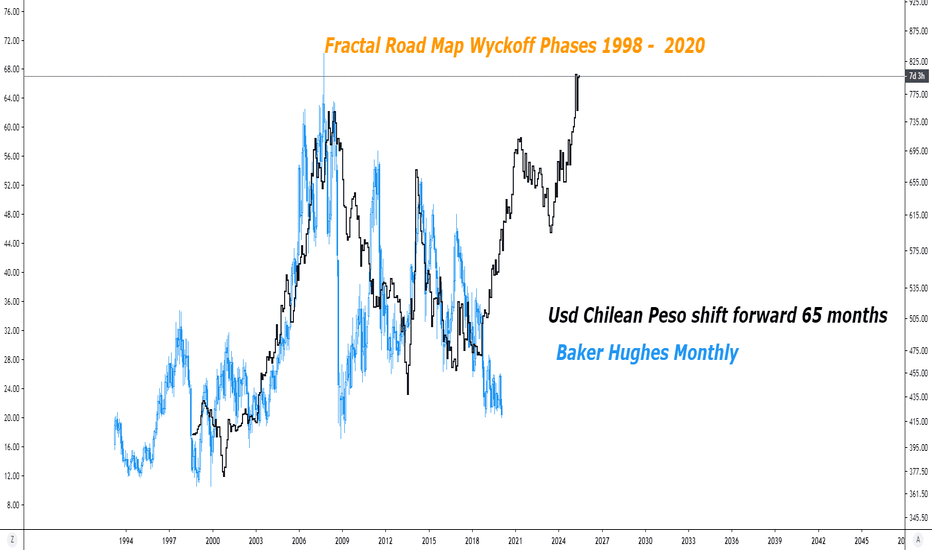Usd Clp Chart U S Dollar To Chilean