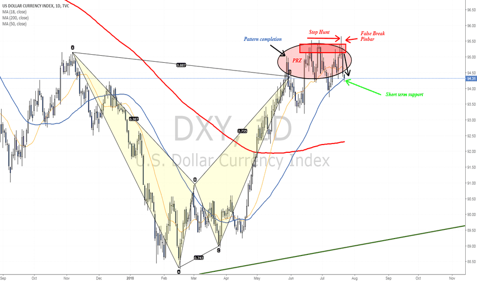 DXY: Stop hunt, False Break and a Pinbar - The Dollar is going down