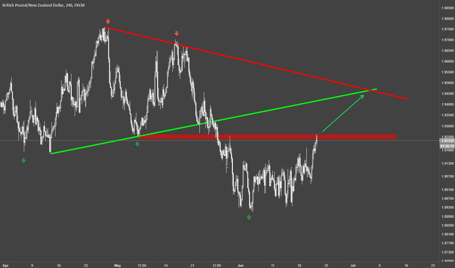 GBPNZD: GBPNZD/ H4 / Resistance Channel