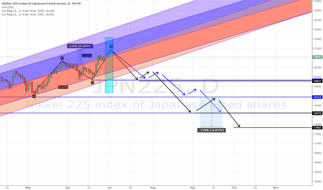 JPN225: Japan may reverse into a wave series, JPN225, Daily