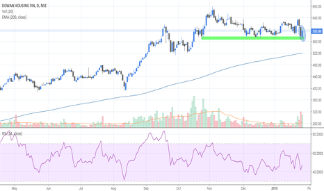 DHFL: Bounced from support zone...look for 587-590