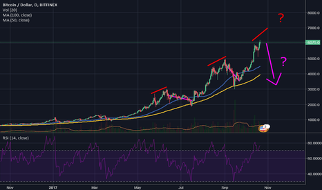 BTCUSD: History repeats itself? Thoughts on BTC's future and BitcoinGold