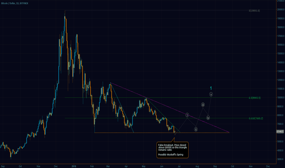 BTCUSD: Bitcoin Market Flips! The Bull is Back and Poop is Dead