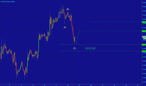 EURUSD: [EURUSD] AT THE SUPPORT AREA