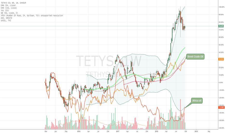 TETYS: Tethys Oil