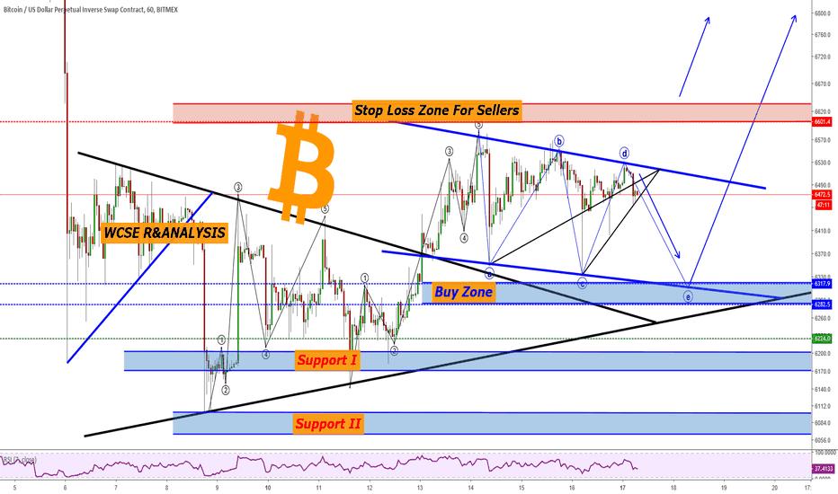 XBTUSD: XBTUSD Possible short term move!!!!
