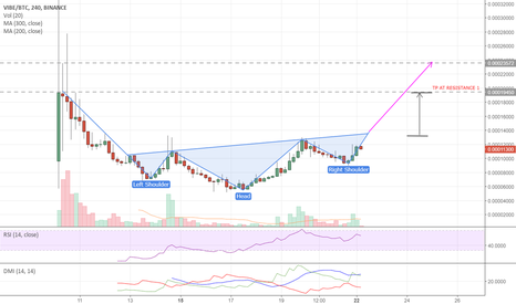 VIBEBTC: VIBE INVERSE HEADS AND SHOULDERS - POTENTIAL LONG ENTRY POSITION