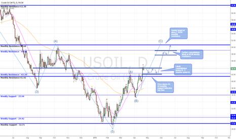 USOIL: C Wave Impulse Buy Set For Oil