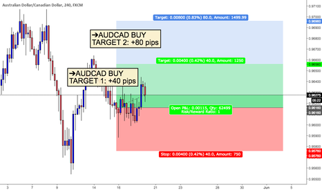 AUDCAD: AUDCAD SELL (TARGET 1: +40 PIPS & TARGET 2: +80 PIPS)