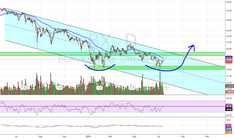 BX: Potential Double Bottom?