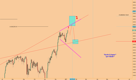 SPX500: $SPX - The Broadening Top - Sell the Inauguration