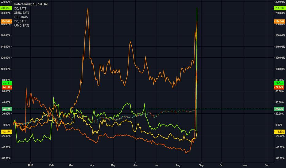 BTK: BIOTECH Nasdaq Index_deep stocks pump