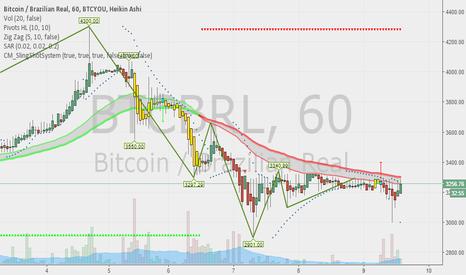 BTCBRL: Trend inversion/ Inversão de tendencia